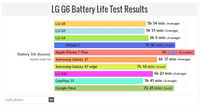 lg-g6-battery-life-test